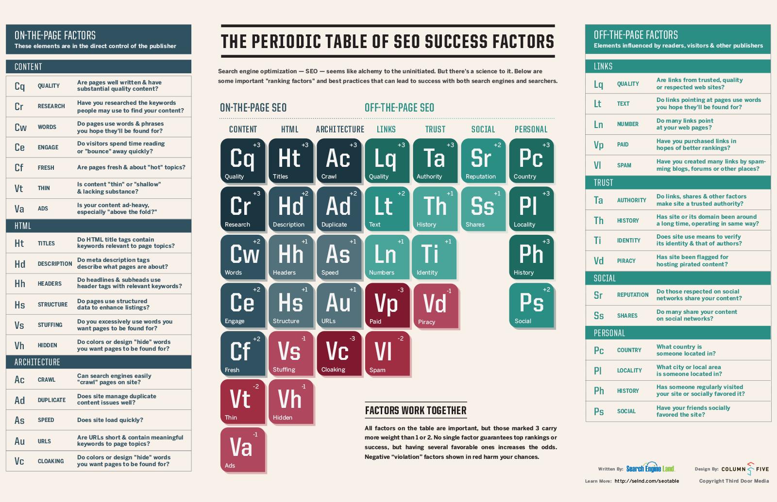 Seo success factors eproductions interactive web team eproductions new blog website 4 original periodic table of seo success factors gamestrikefo Images