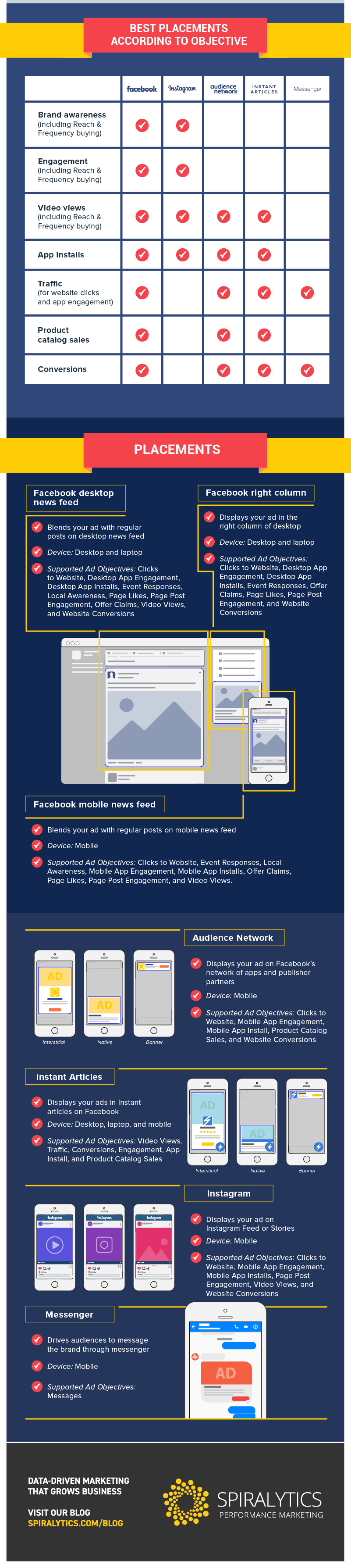 Ultimate guide to facebook advertising placements rev1 02