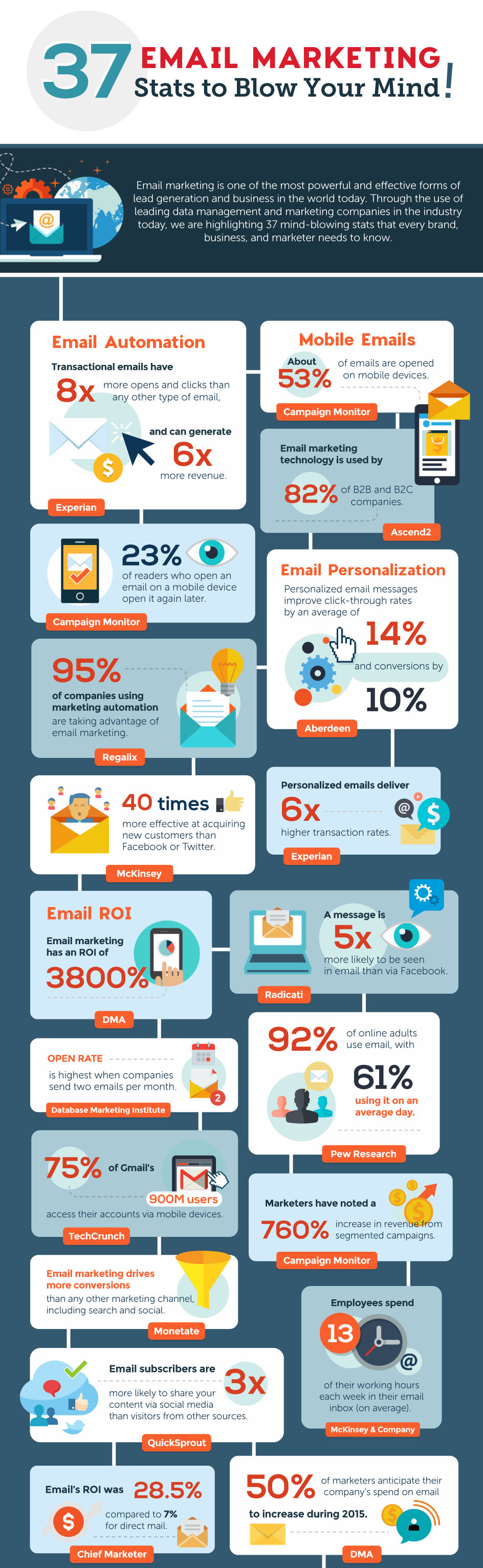 37 email marketing stats to blow your mind hd 1